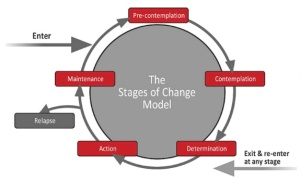 stages-change